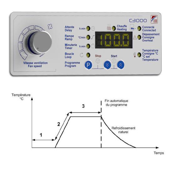 régulateur de température C3000